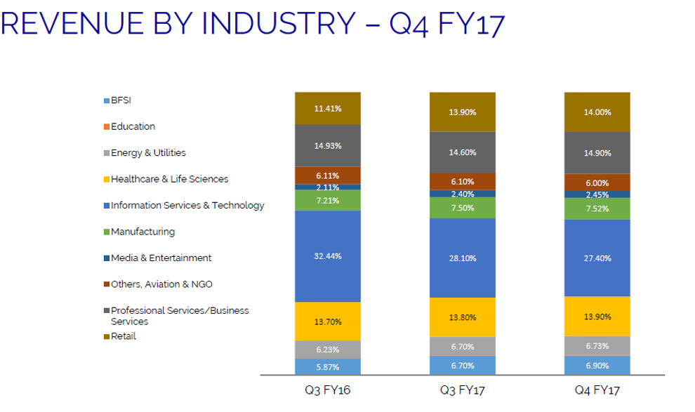 Kelton Tech Q4 Revenue by Industry.png