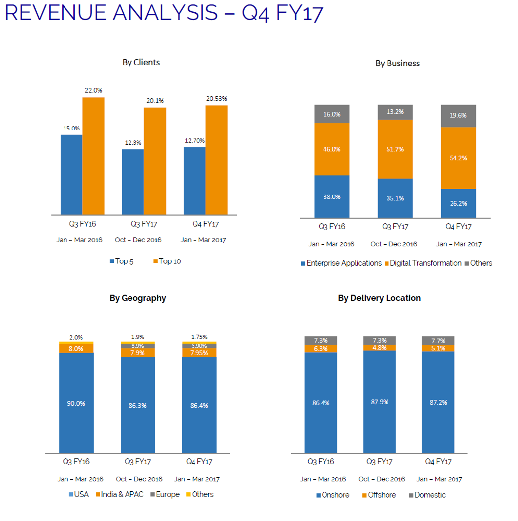 Kelton Tech Q4FY17 Revenue Analysis.png