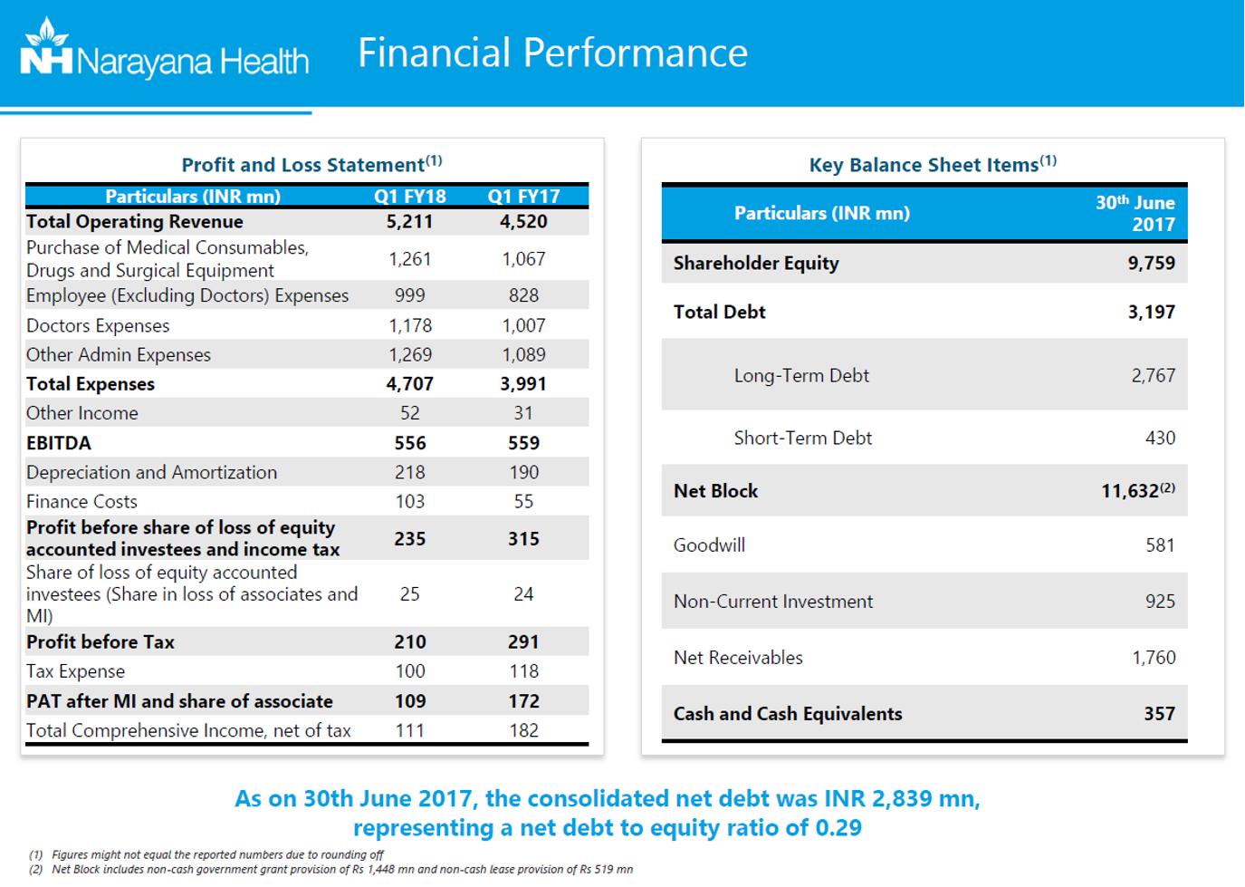 Narayana Health Financial Performance.png