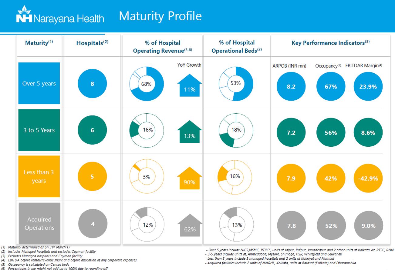 Narayana Health Hospitals maturity profile.png