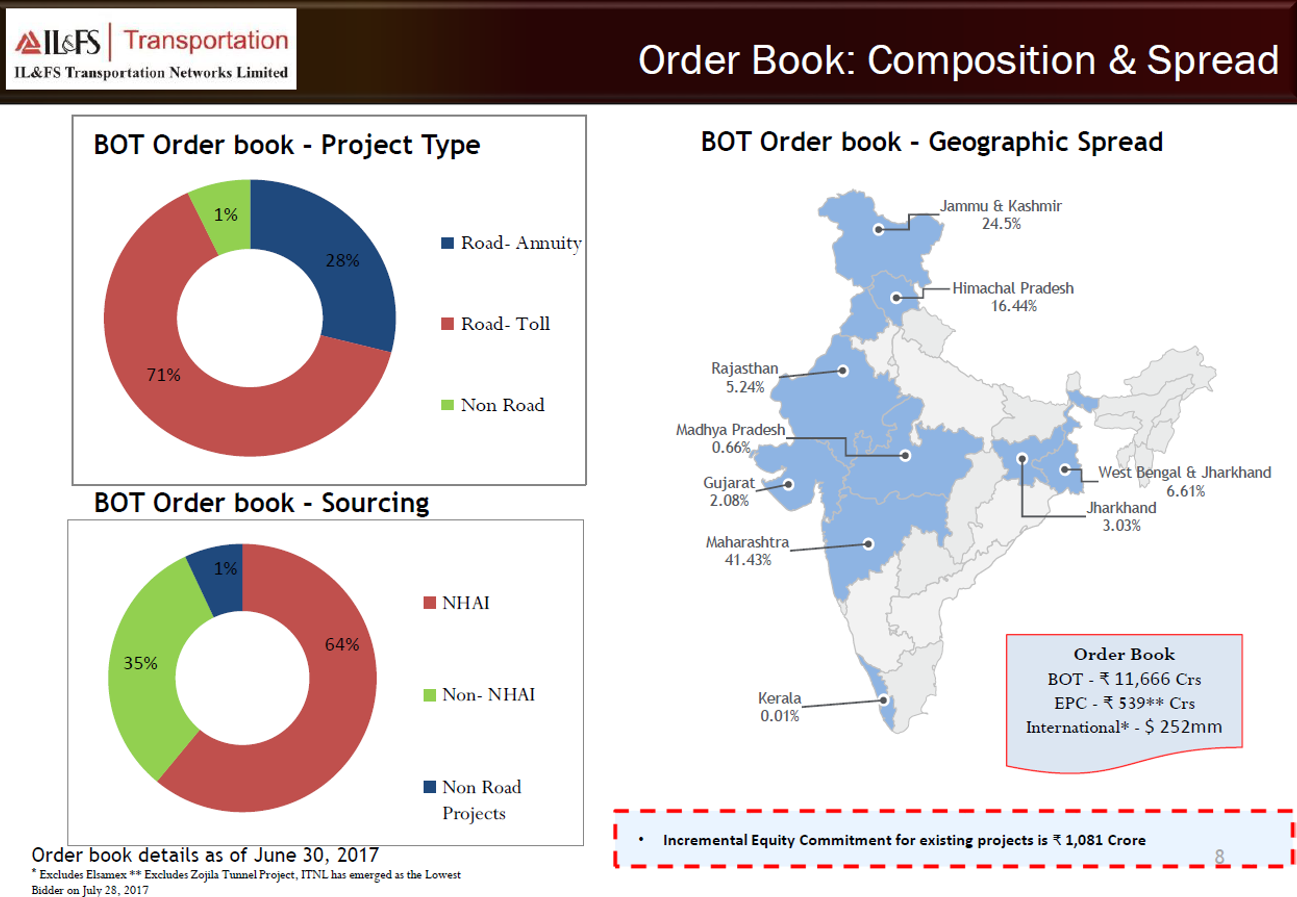 IL&FS Q1FY18 order book.png