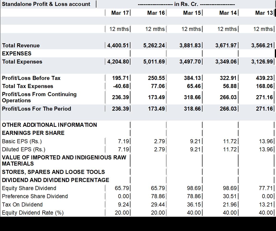 IL&FS Q1FY18 Financial Performance.png