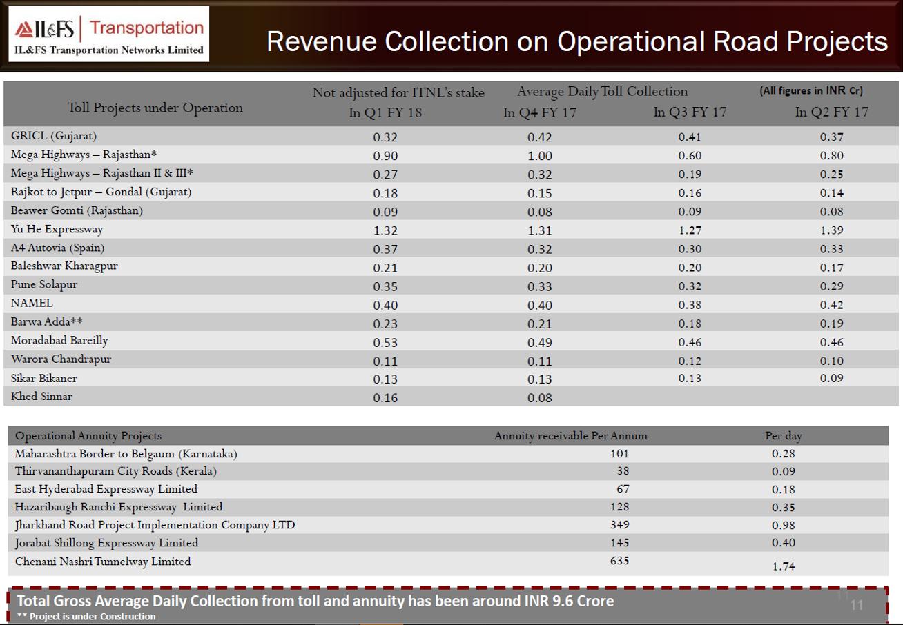 IL&FS Q1FY18 revenue collection.png