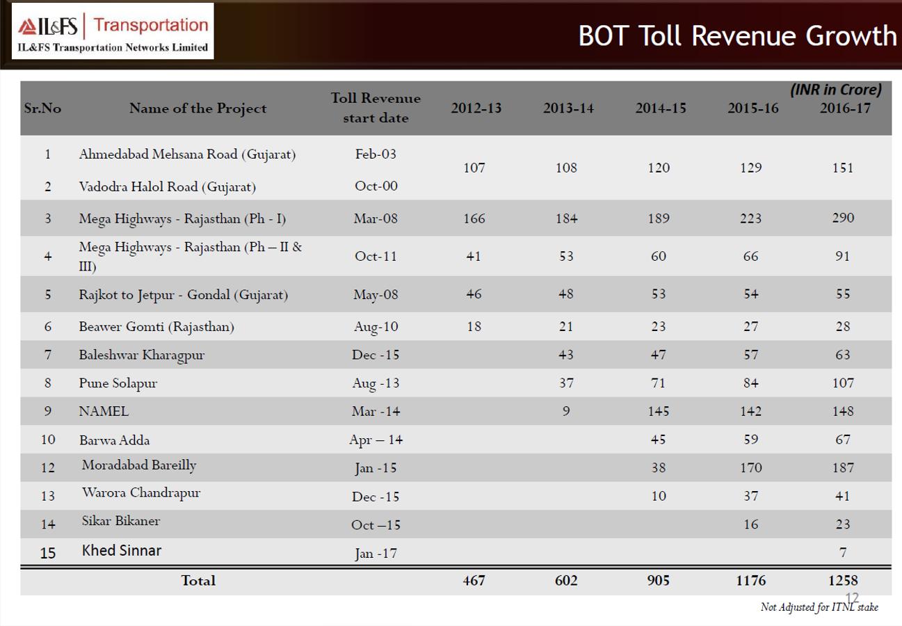 IL&FS BOT Revenue growth.png