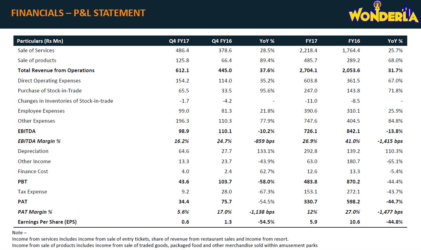 Wonderla Q4FY17 Financial Performance.png