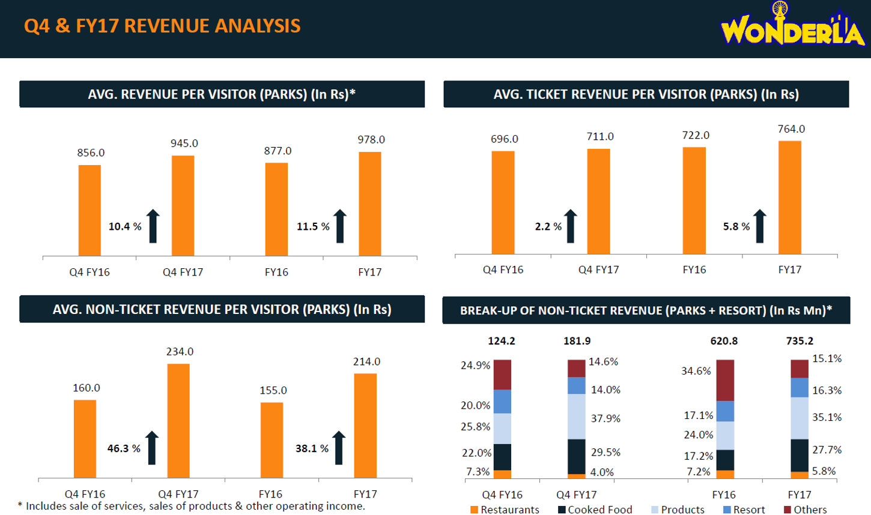 Wonderla Q4FY17 Revenue Analysis.png