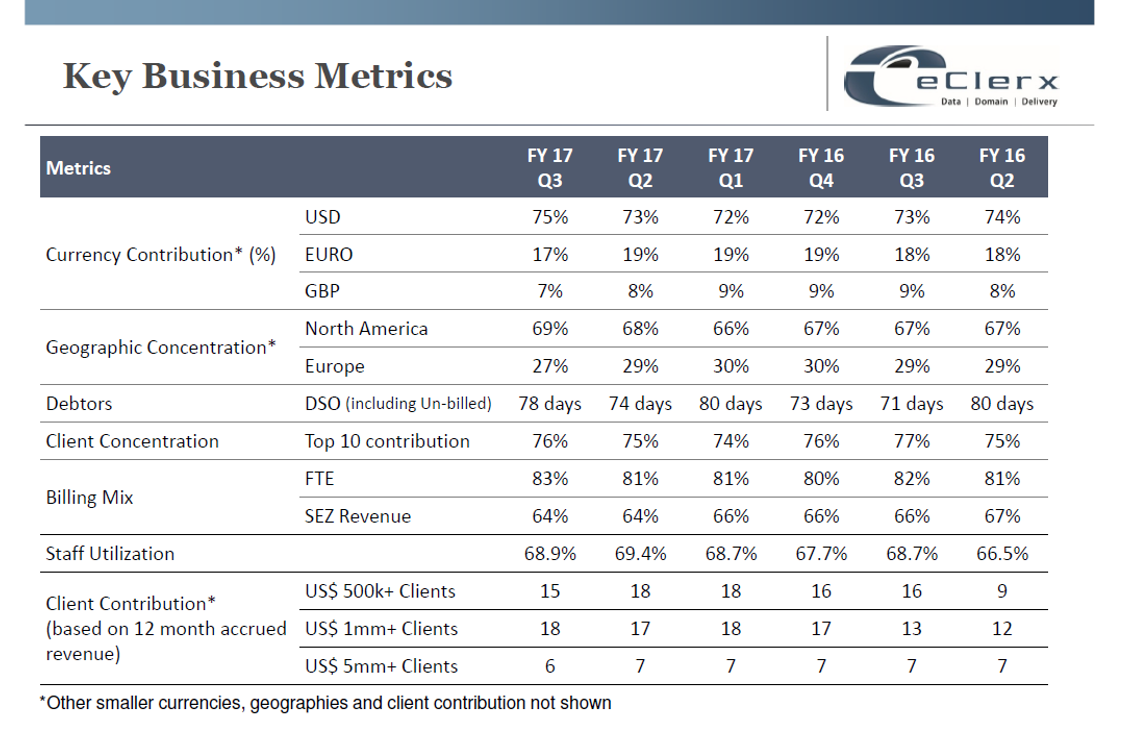 eClerx Q3FY17 Key business metrics.png