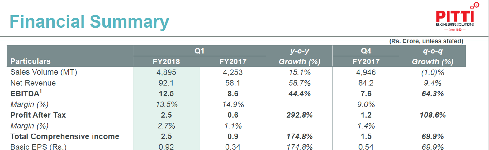 Pitti Laminatiosn Q1FY18 Financial Performance.png