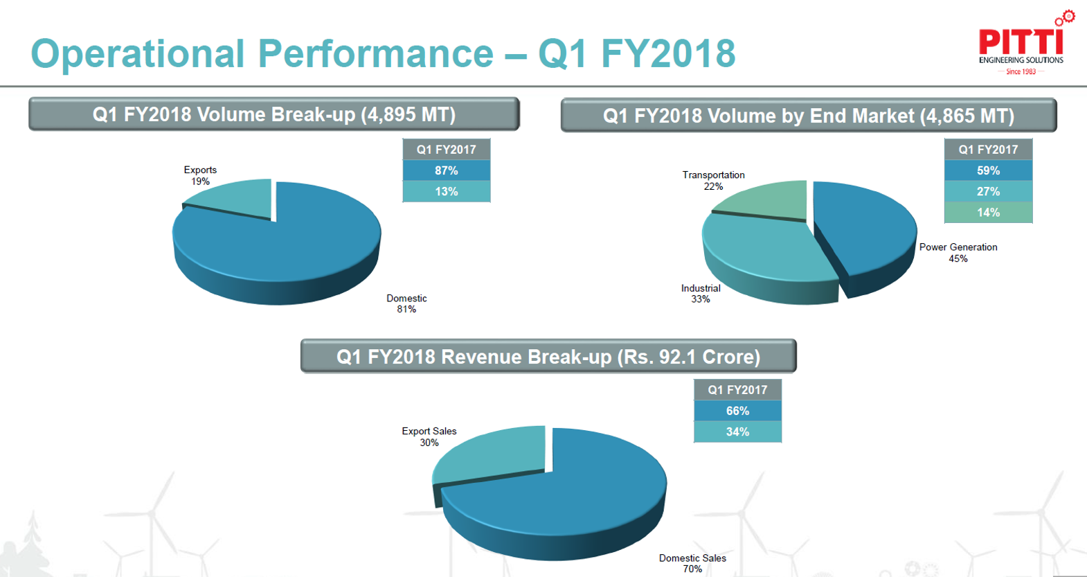 Pitti Laminations Operaional Performance Q1FY18.png
