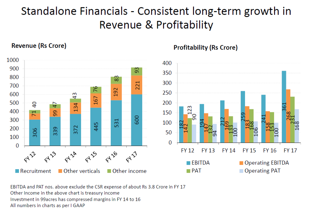Infoedge Q4Fy17 Financials.png