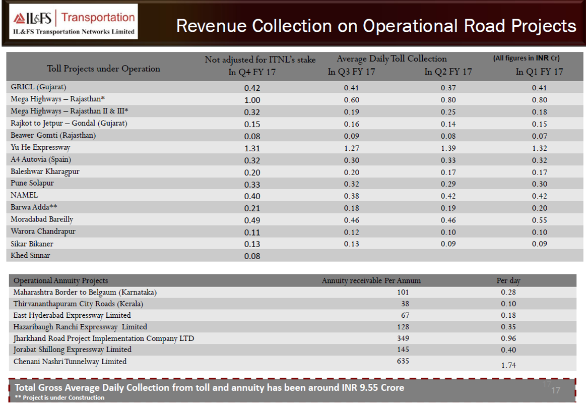 IL&FS Transport  Reveune Collection on Oprational road projects.png