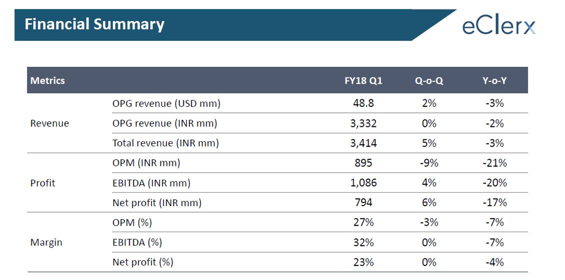 eCelrx Q1FY18 financial performance.png