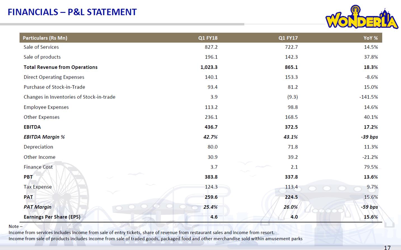 Wonderla Q1FY18 Financial Performance.png