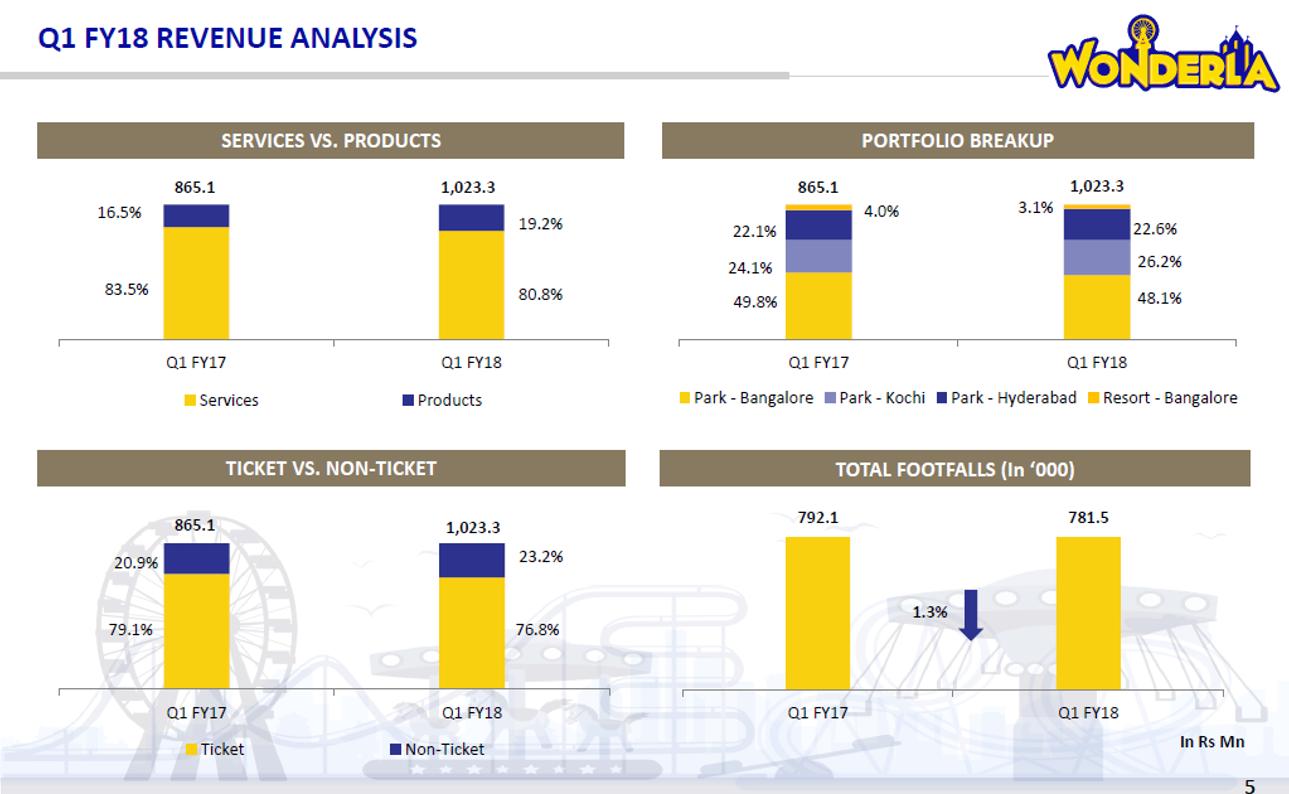 Wonderla Revenue Analysis Q1FY18.png