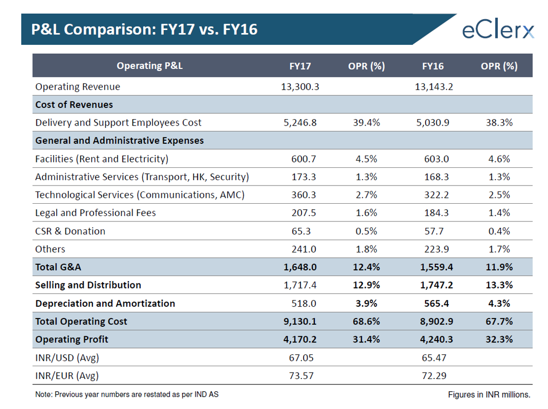 eClerx Q4FY17 Operational Performance.png