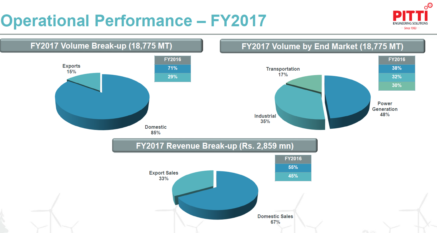 Pitti Laminations FY17 Operational Peformance.png