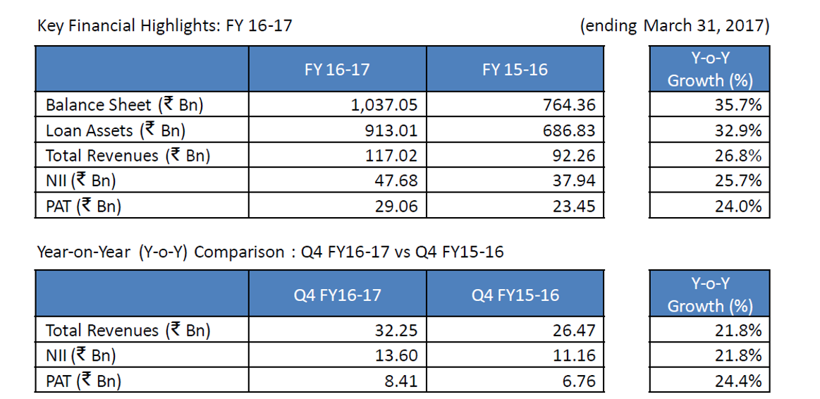 IBHFL Q4FY17 Financial Performance.png