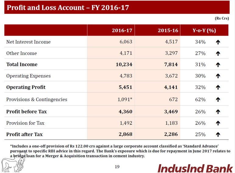 Indusind FY17 FInancial Performance.png