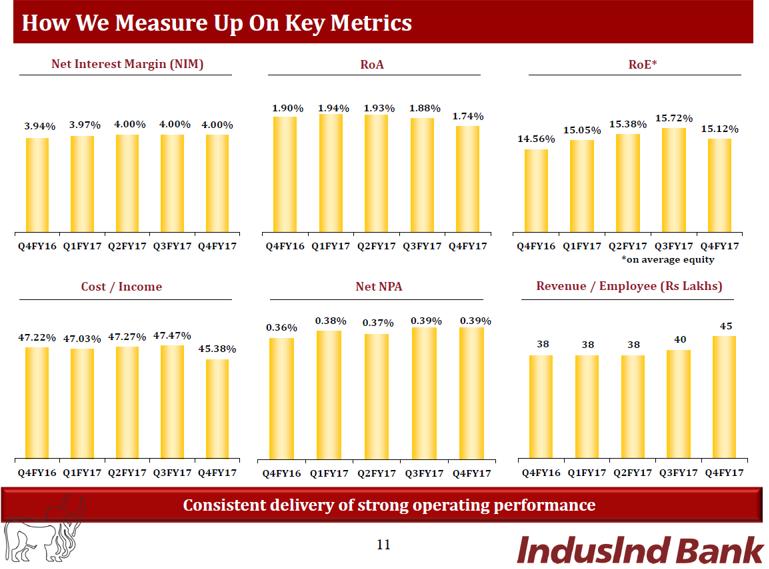 Indusind Q4FY17 KeY Metrics.png