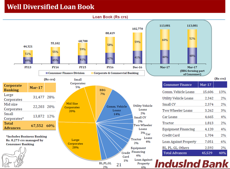 INdusind Q4FY17 Loan Book.png