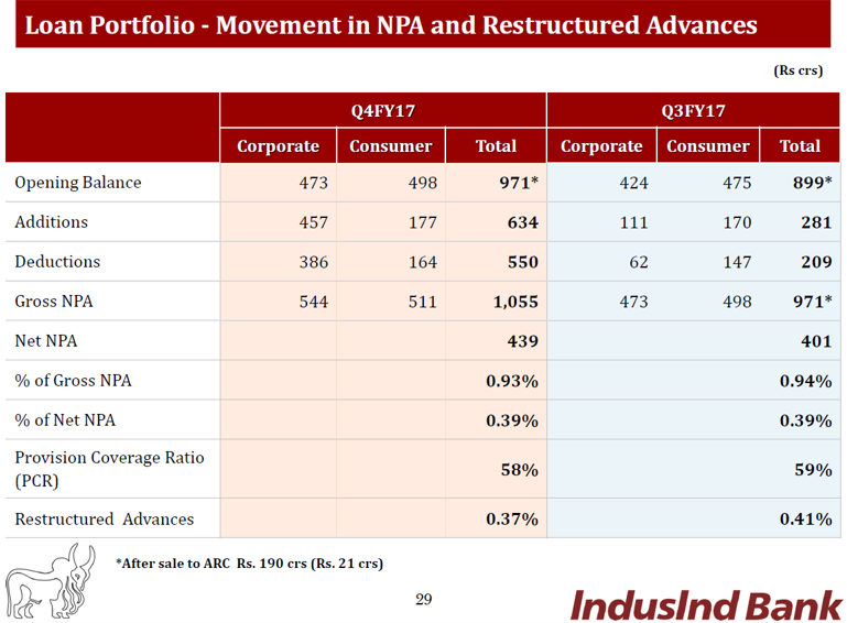 Indusind Q4FY17 NPA Movement.png