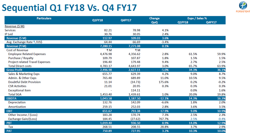Persistent Systems Q1FY18 Sequential HIghlights.png