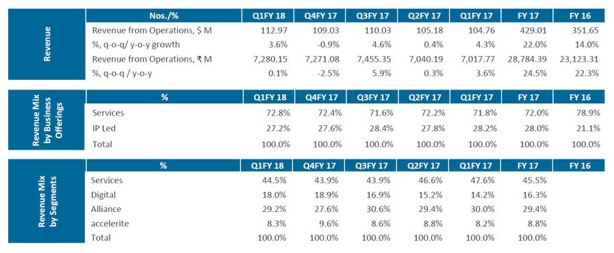 Persstent Systems Q1FY18 Key Metrics.png
