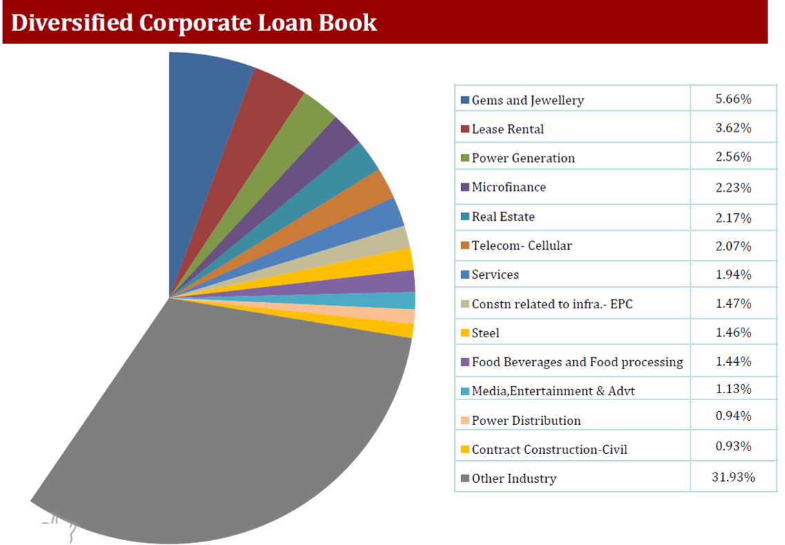 Indusind bank Q1FY18 corp loan book.png