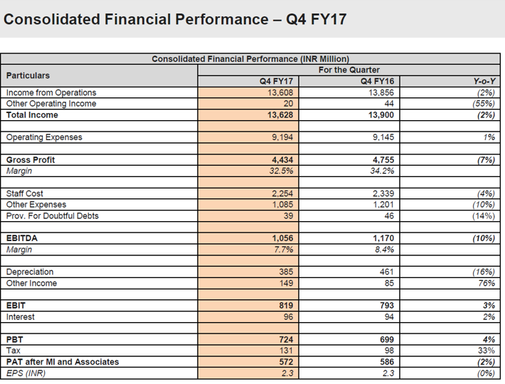 AllCargo Q4FY17 financial performance.png