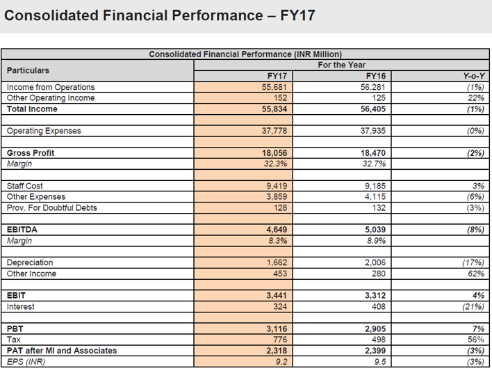 AllCargo FY17 Financial Performance.png