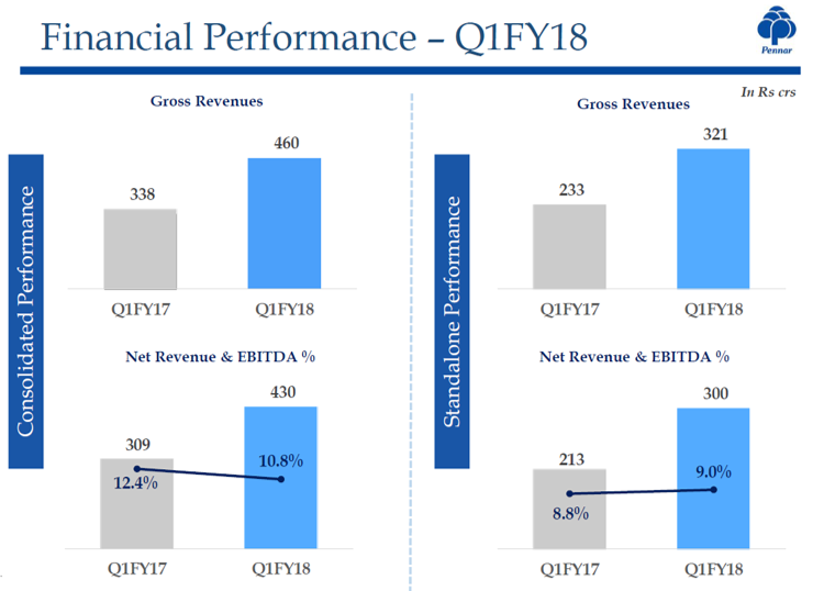 Pennar Industries Q1FY18 Financial Performance.png