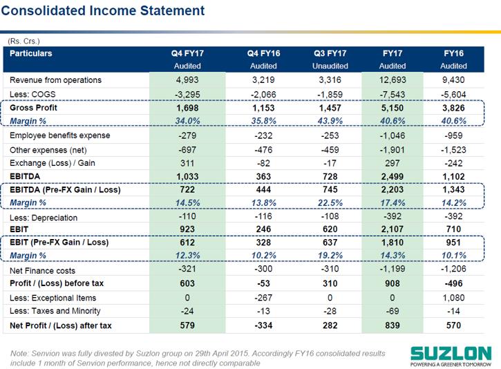 Suzlon Q4FY17 Financial Performance.png