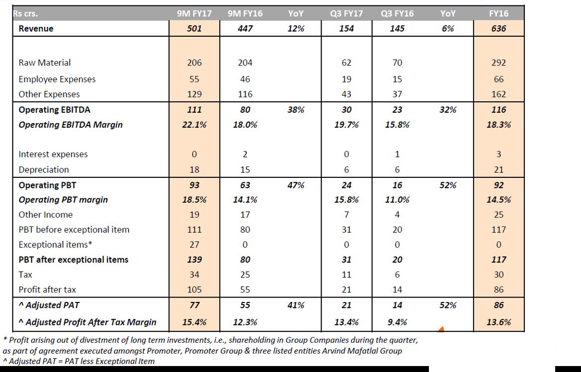 NFIL Q3FY17 Financial Performance.png
