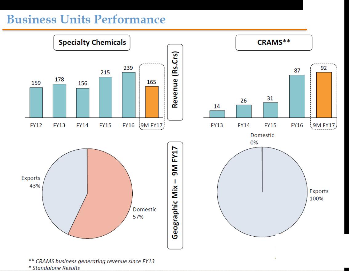 NFIL Business Unit Performance Q4FY17_1.png