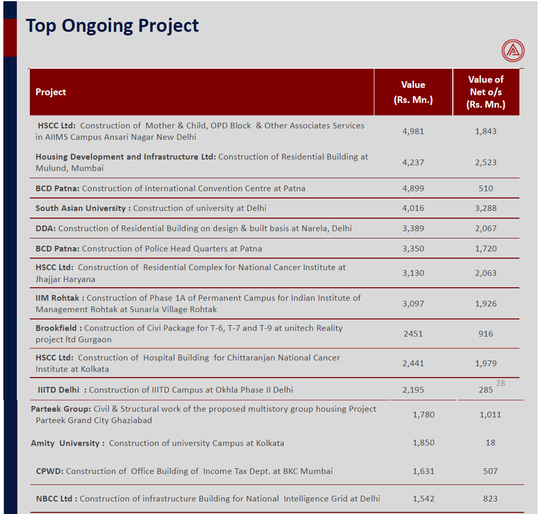 Ahluwalia Contracts Q1FY18 Top Ongoing Projects.png