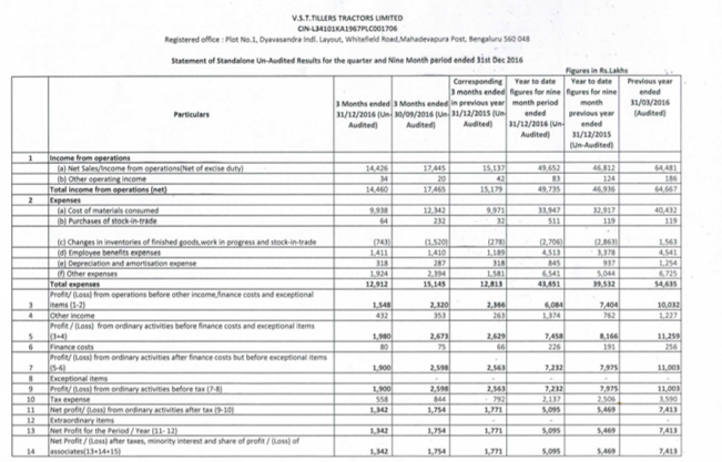 VST Tiller Q3FY17 Financial Performance.png