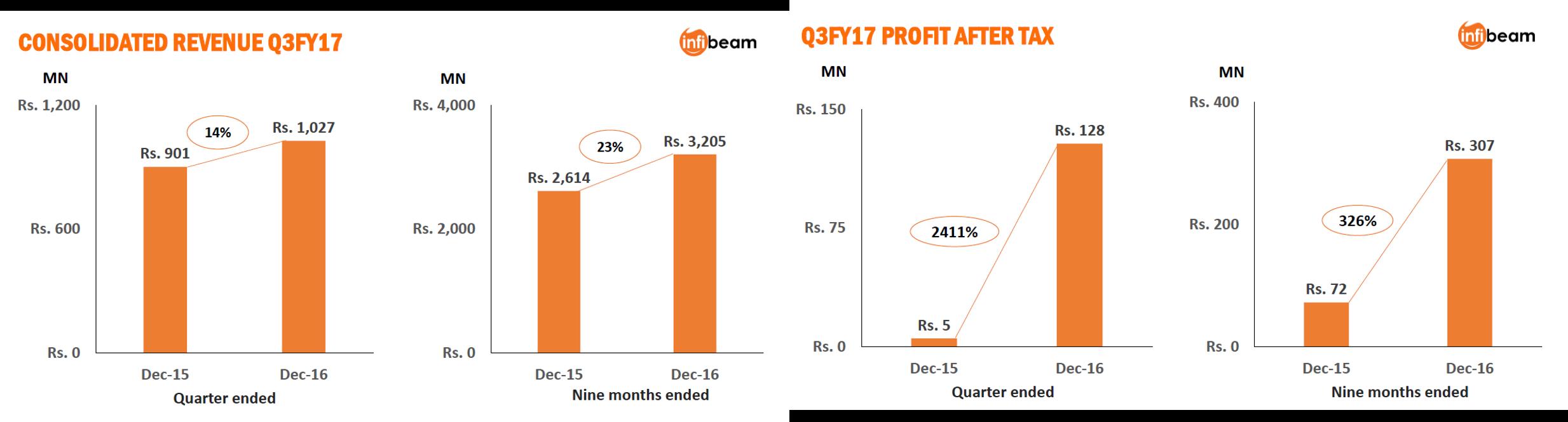 Infibeam Q3FY17 Financial Highlights.png