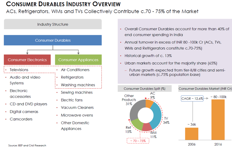 Indian Consumer Durables Industry.png