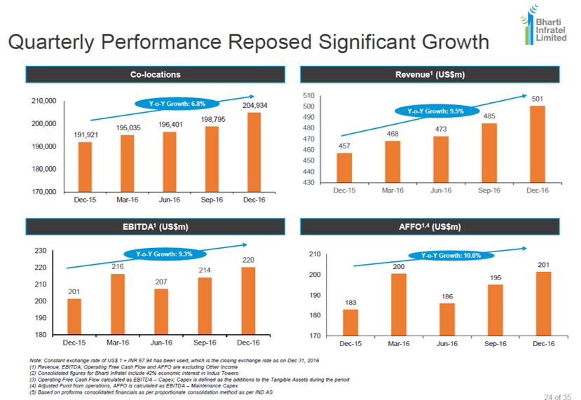 Bharti Infratel Q3FY17 Financial Performance.png