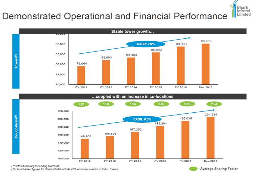 Bharti Infratel Q3FY17 operaitonal performance.png
