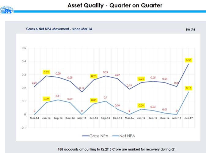 Canfin Asset Quality QoQ Q1FY18.png