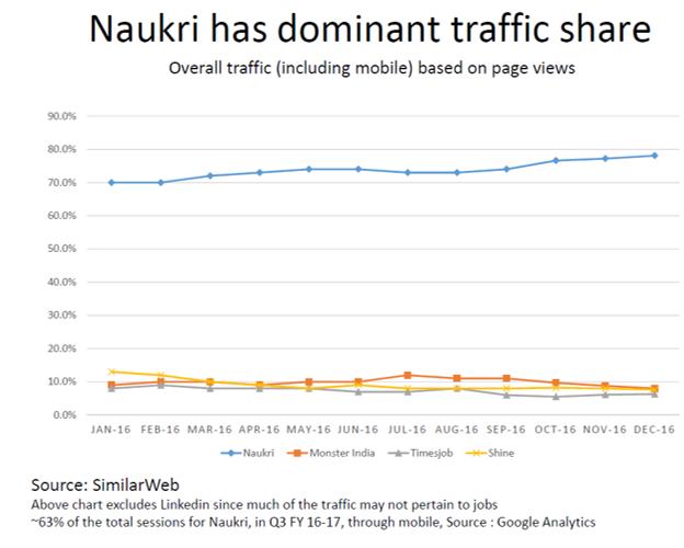 Naukri Traffic Share Q3Y17.png
