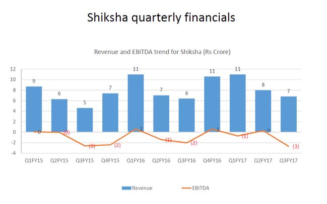 Shiksha Q3Y17 financials.png