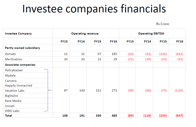 Investee Companies Q3FY17.png