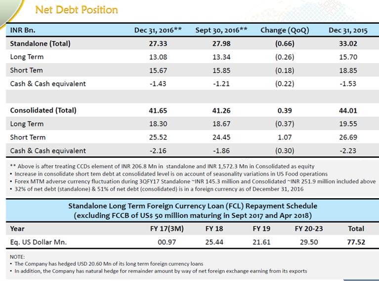Jain Irrigation Q3FY17 Debt Management.png