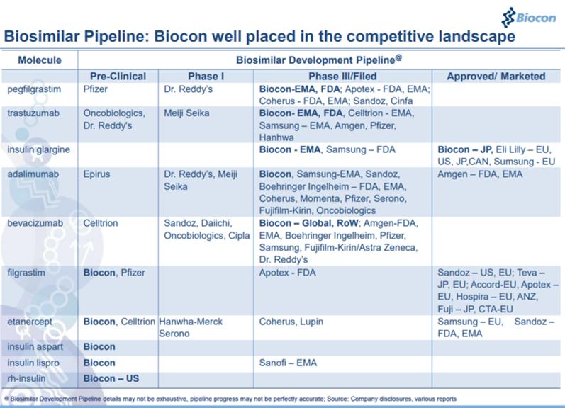Biosimilar pipeline of Bicon.png