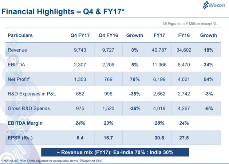 Biocon Q4FY17 financial performance.png