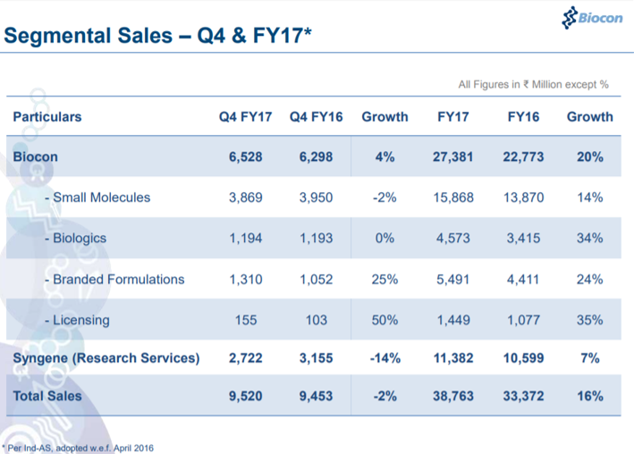 Biocon Q4FY17 Segmental Sales.png