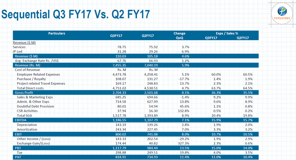 Persistent Systems Q3FY17 Financial Performance.png