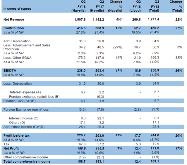 Havells Q2FY18 financial performance.png